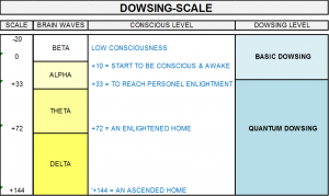 Dowsing-scale
